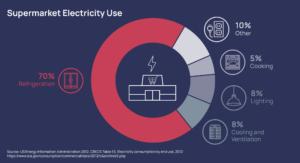 supermarket energy use pie chart