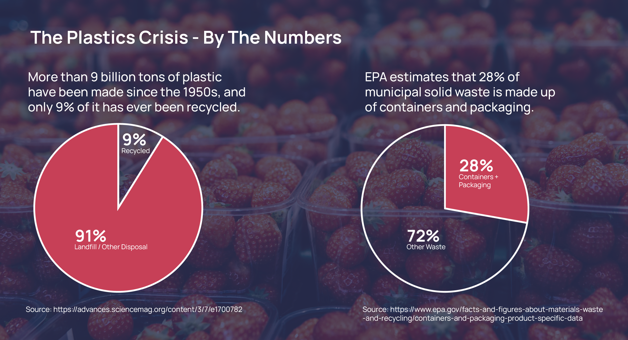 plastics crisis by the numbers